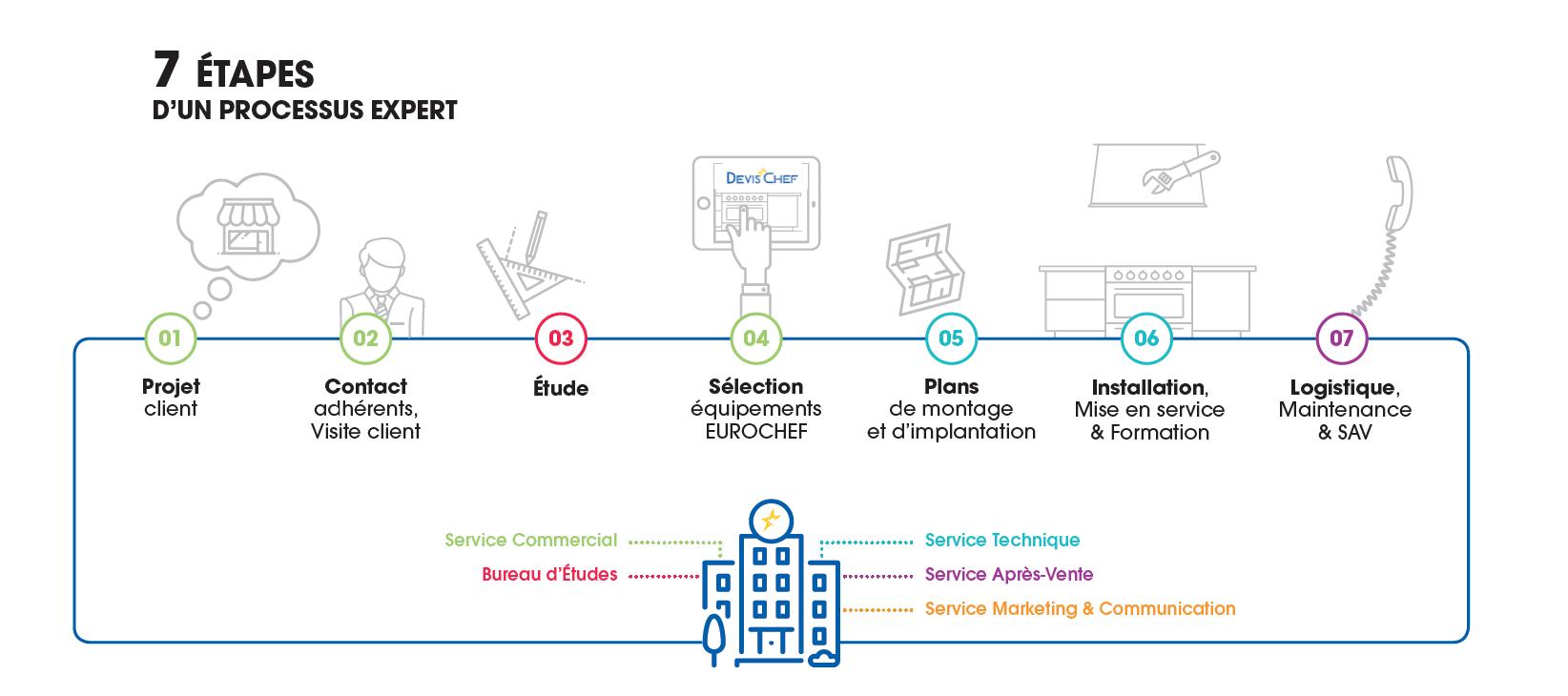 nos-actions-services-eurochef